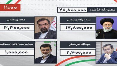 Ebrahim Raeisi wins